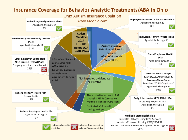 Visual Pie Chart of Insurance Coverage in Ohio for Behavior Analytic-ABA Treatments October 5 2018