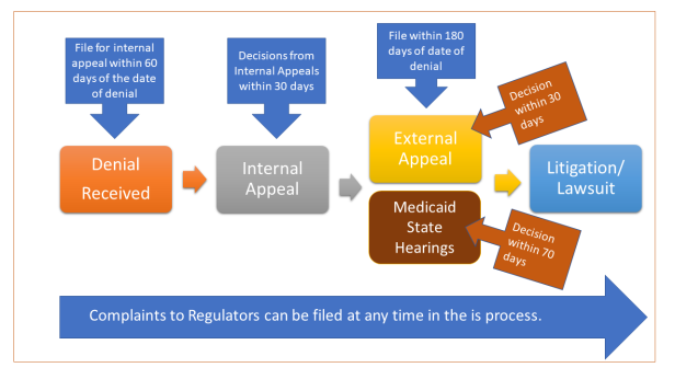 Chart on Appeals Process with Datea