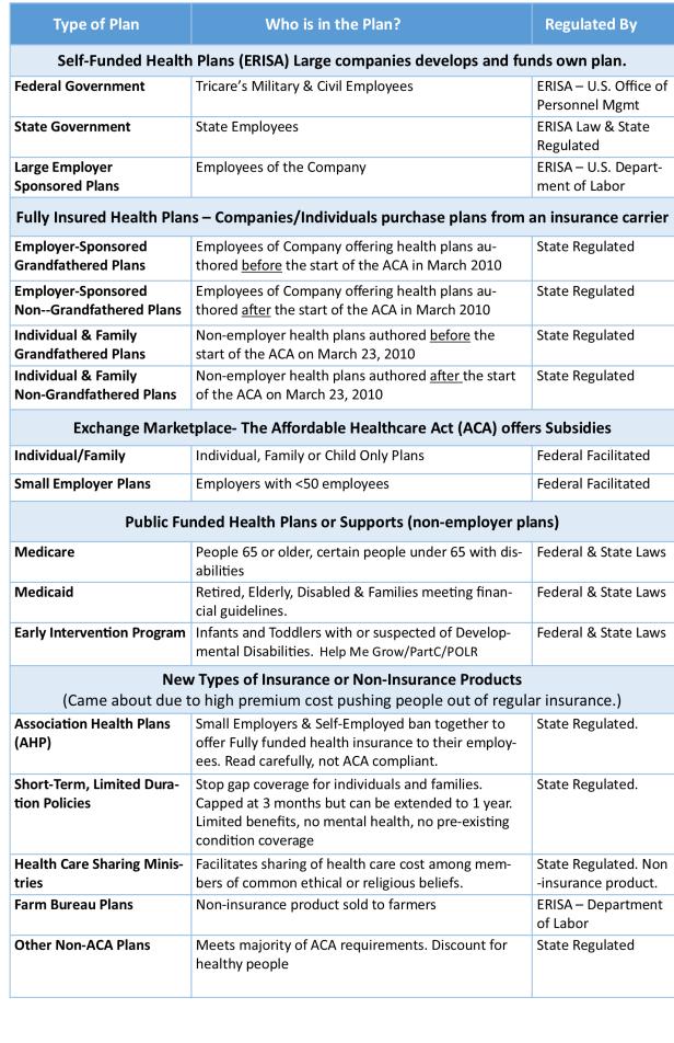 Type of Health Insurance in Ohio