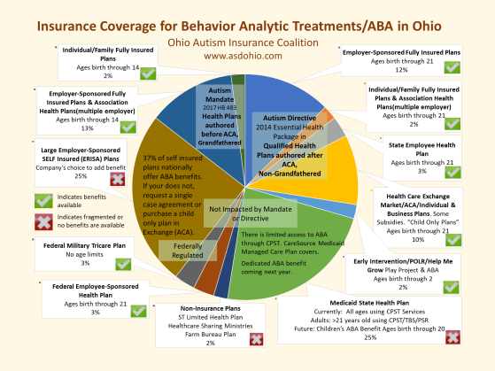 Visual Pie Chart of Insurance Coverage in Ohio for Behavior Analytic-ABA Treatments November 1^J 2018