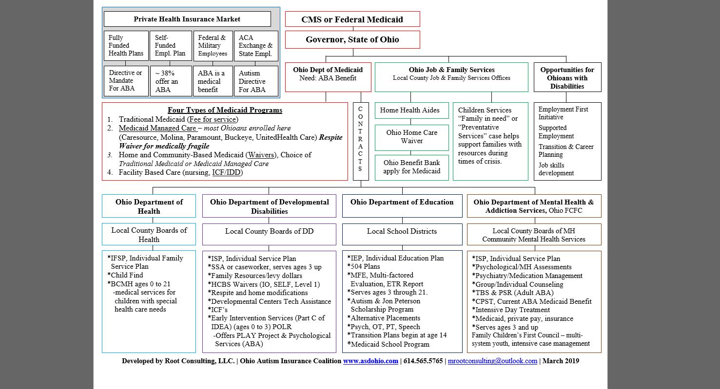 Webinars & Charts – Ohio Autism Insurance Coalition