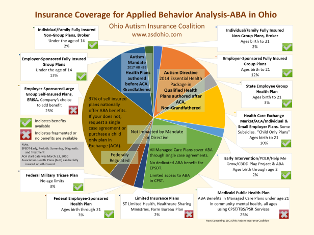 Visual Pie Chart of Insurance Coverage in Ohio for Behavior Analytic-ABA Treatments March 2019